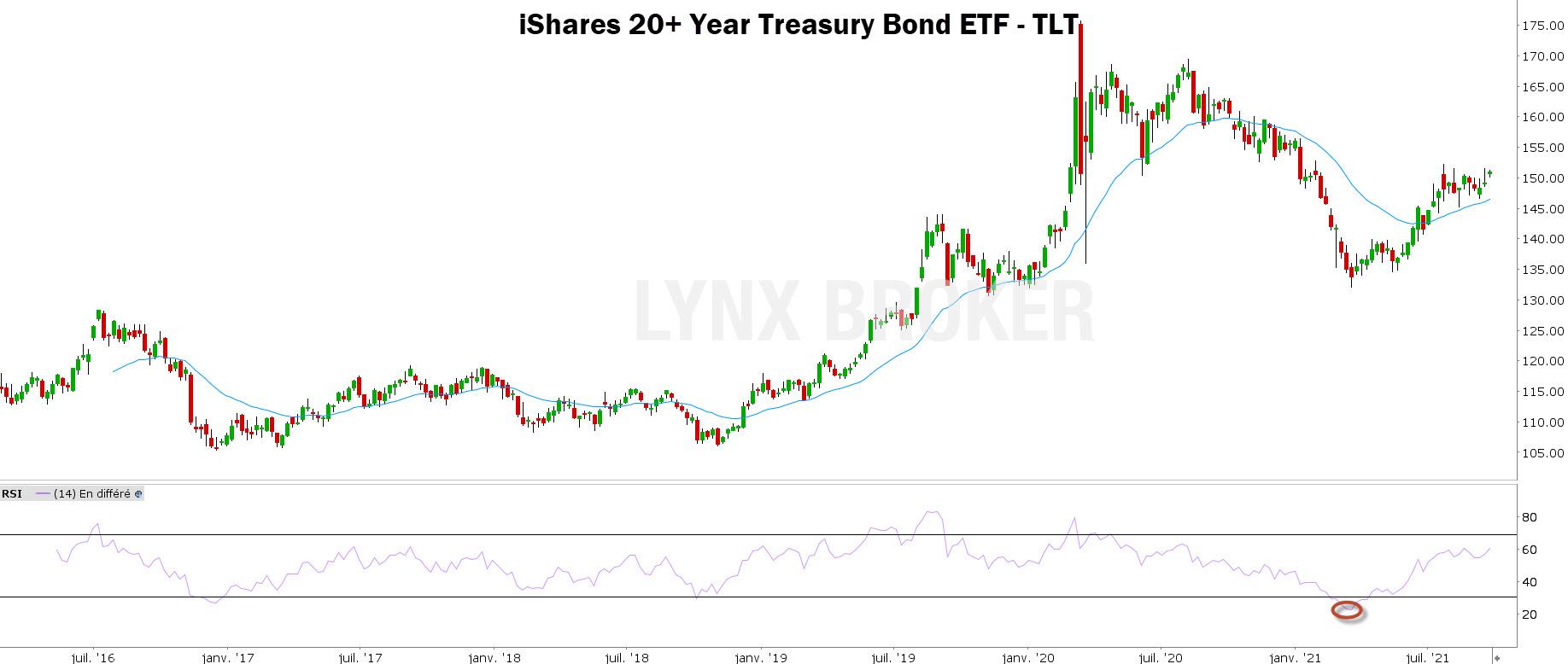 obligations - matières premières - graphique TLT avec RSI