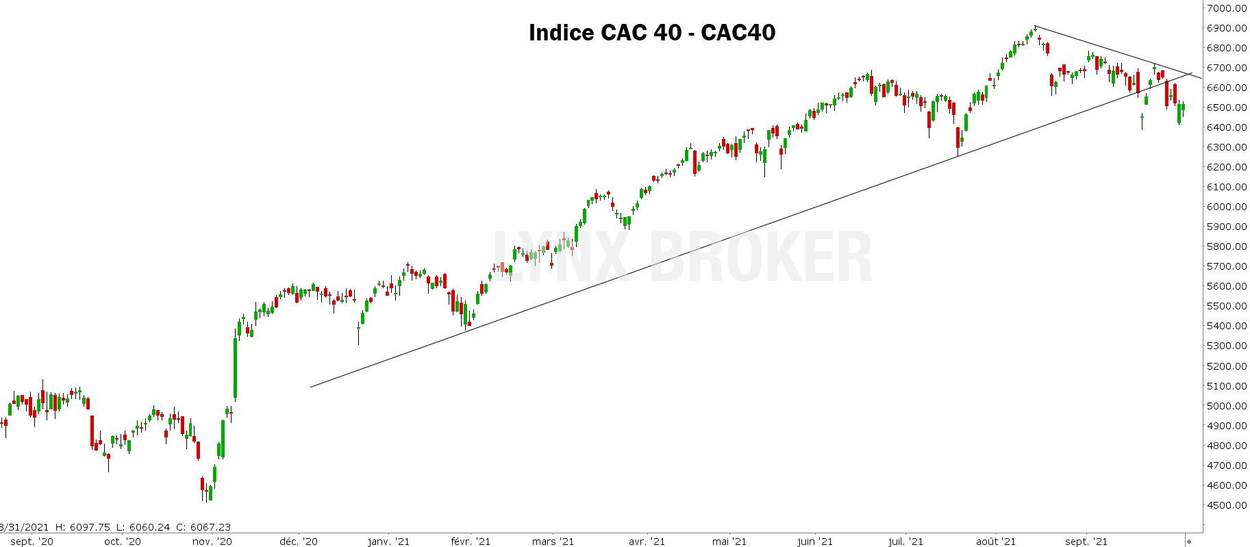 analyse technique CAC 40 - indice CAC 40 - 04102021