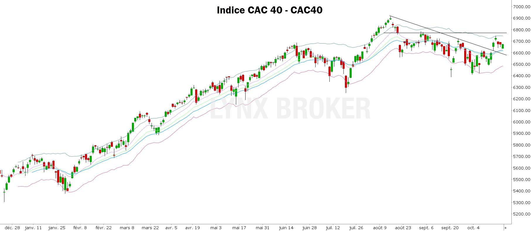 analyse technique CAC 40 - indice CAC 40 - 20102021