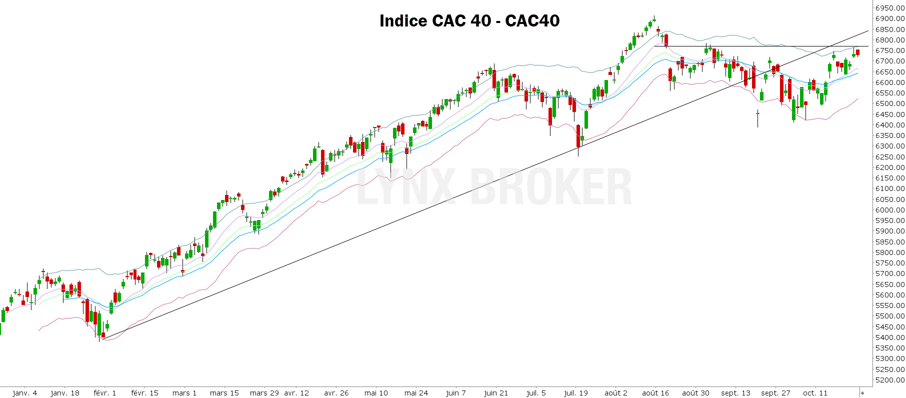 analyse technique CAC 40 - indice CAC 40 - 25102021