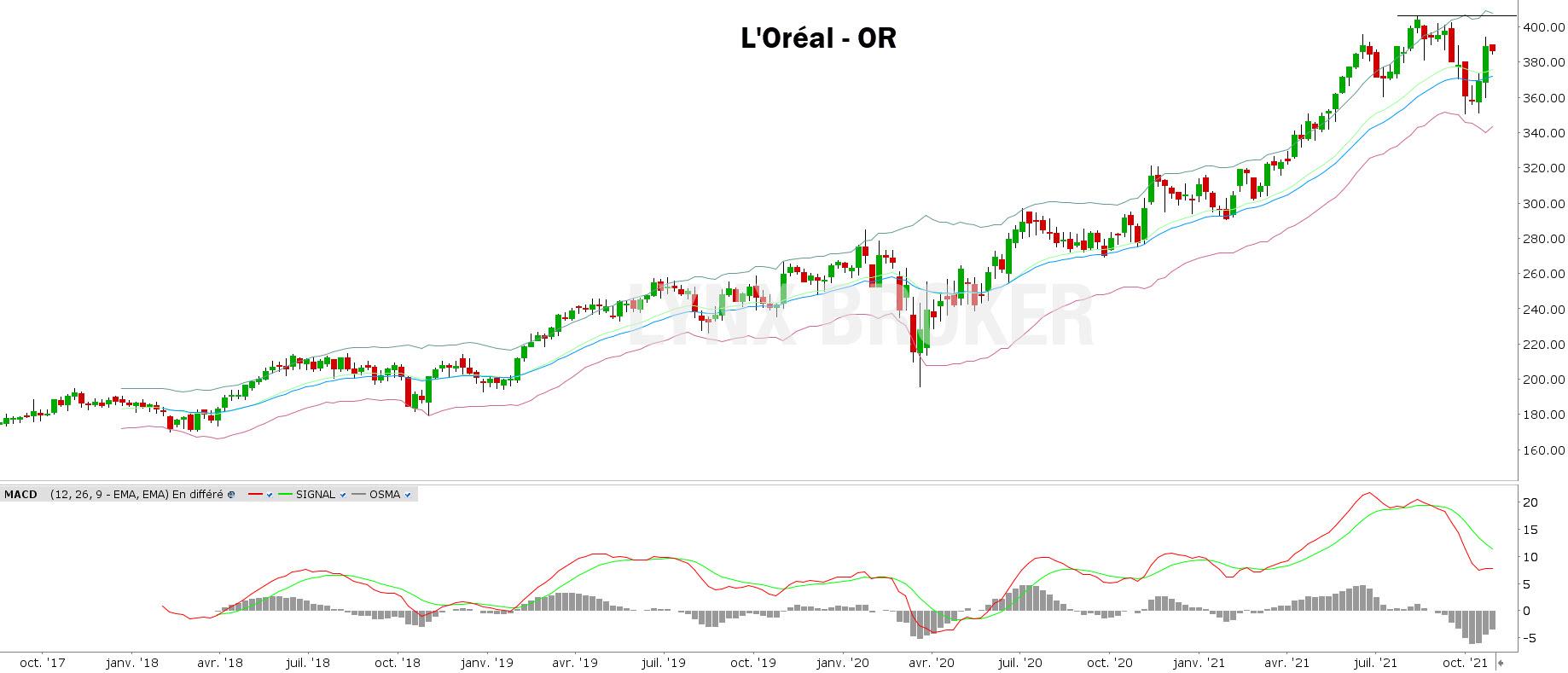 analyse technique CAC 40 - L'Oréal - 25102021